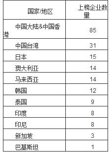 2014福布斯亚洲中小上市企业排行榜