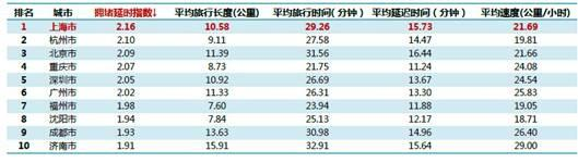 中国最拥堵城市排名