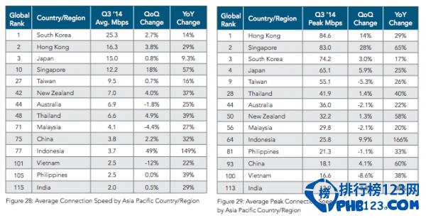 2015年全球国家网速排行榜
