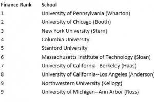 美国金融专业大学排名2016