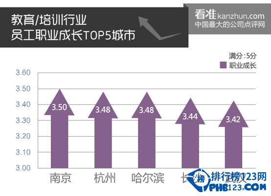 十大行业员工职业成长排名