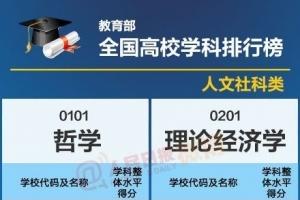 【全国高校学科排行榜】最权威的大学专业排名