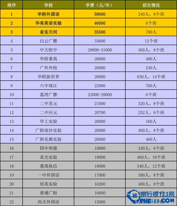 2015广州民办初中学费排名