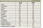南美洲国家经济实力排名