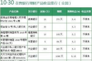 最新银行理财产品收益排行 2款收益超7%