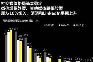 2016中国社交媒体影响排行榜 腾讯占据半壁江山