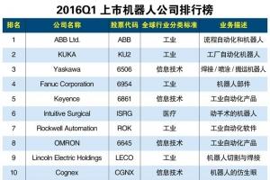2016Q1全球上市机器人公司排行榜 机器人公司哪家好?