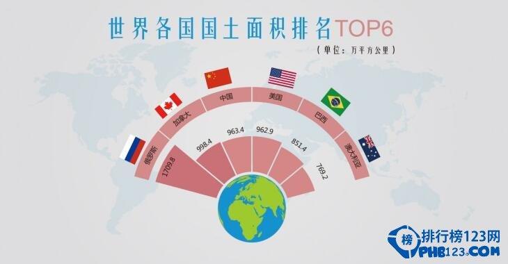 世界国土面积排名2016,中国领先美国【附全榜单】