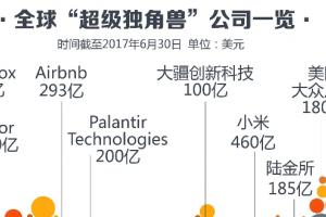 中国独角兽公司排名 中国独角兽企业估值排行榜
