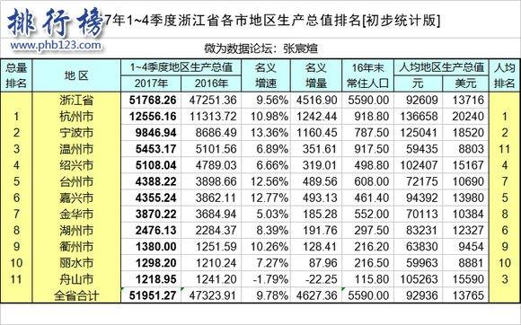 2017年浙江省各市GDP排行榜:杭州1.25万亿夺冠,宁波逼近万亿大关