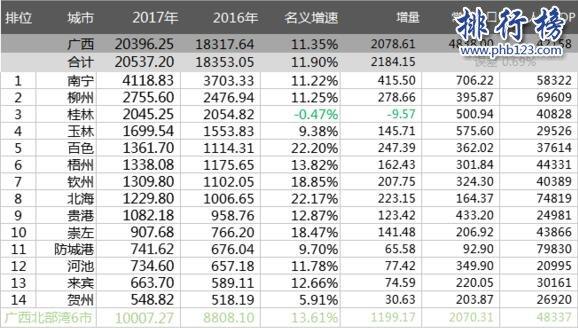2017年广西各市GDP排名:南宁4118.83亿居首,桂林增速仅为3.9%