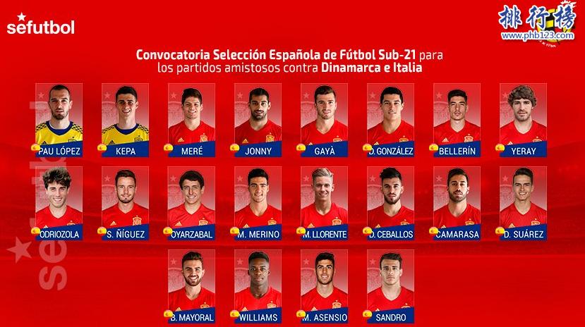 2018西班牙国家队身价排名【附阵容一览表】