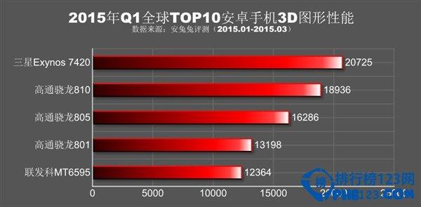 性能最好的安卓手机排行榜2015