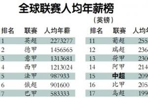 全球足球联赛球员年薪排行榜