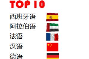 未来世界上十大最通用语言 中文位列第四