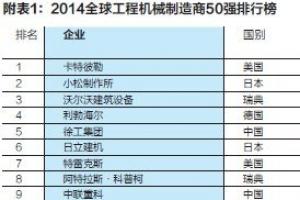 2014全球50强工程机械制造商排行榜