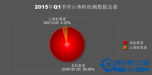 2015年Q1被山寨手机排行榜