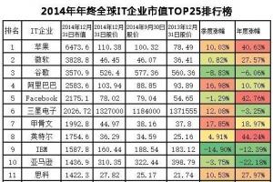 全球市值最高的科技公司排名