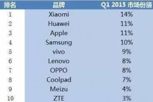 中国智能手机销量排行榜2015