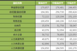 2014年咨询行业各职位收入排名