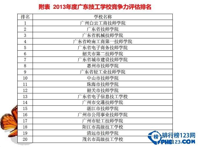 广州技工学校排名2014